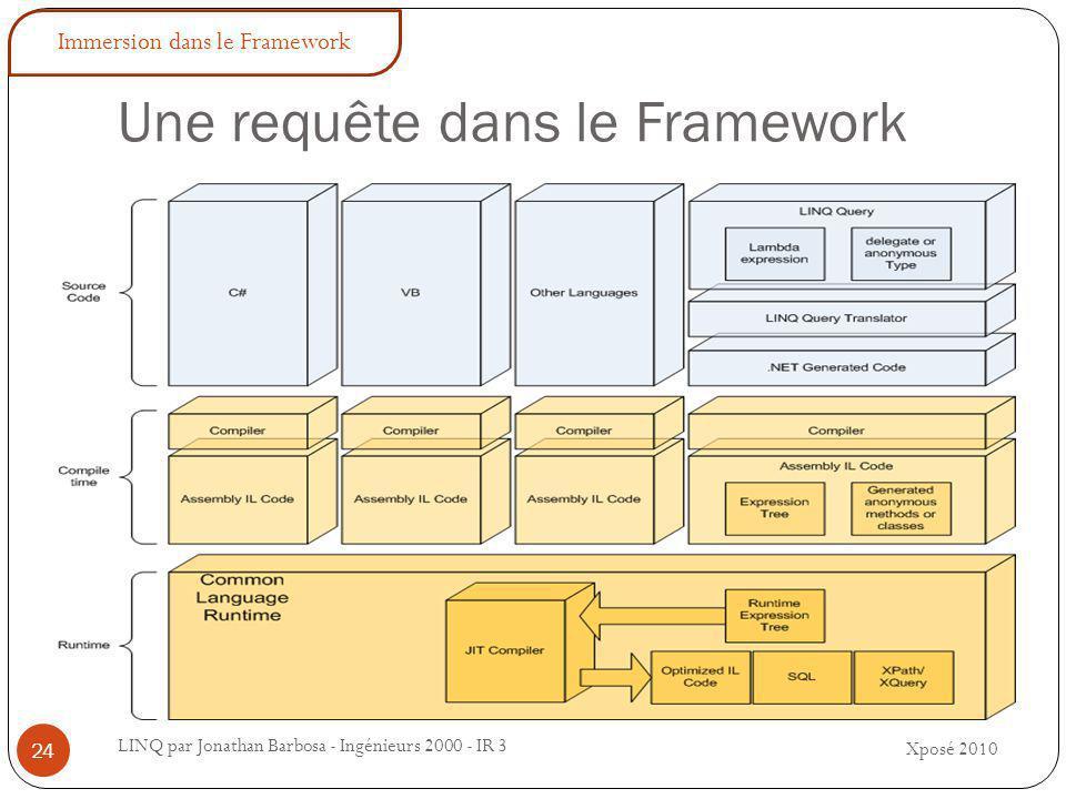 Une requête dans le Framework LINQ par Jonathan Barbosa - Ingénieurs 2000 - IR 3 Xposé 2010 24 Immersion dans le Framework