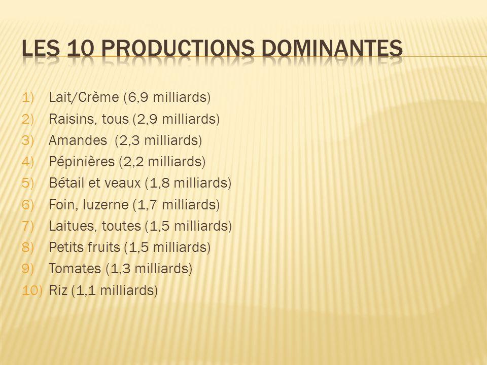 1)Lait/Crème (6,9 milliards) 2)Raisins, tous (2,9 milliards) 3)Amandes (2,3 milliards) 4)Pépinières (2,2 milliards) 5)Bétail et veaux (1,8 milliards) 6)Foin, luzerne (1,7 milliards) 7)Laitues, toutes (1,5 milliards) 8)Petits fruits (1,5 milliards) 9)Tomates (1,3 milliards) 10)Riz (1,1 milliards)