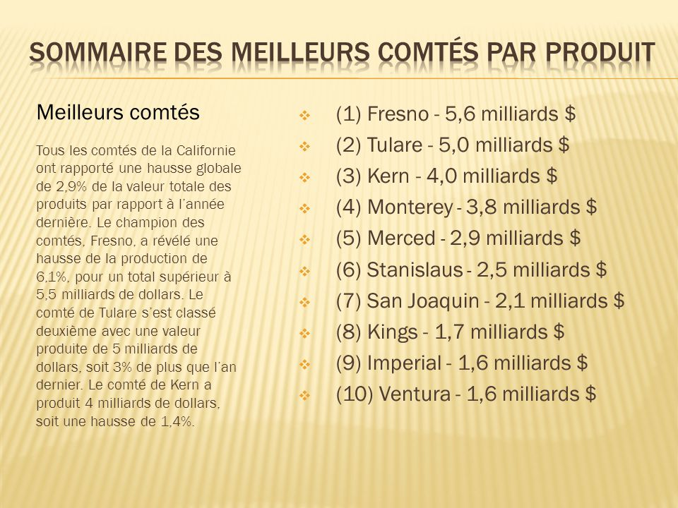  (1) Fresno - 5,6 milliards $  (2) Tulare - 5,0 milliards $  (3) Kern - 4,0 milliards $  (4) Monterey - 3,8 milliards $  (5) Merced - 2,9 milliar