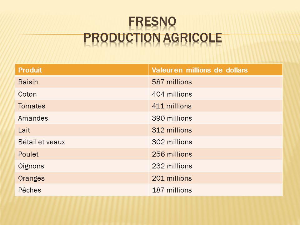 ProduitValeur en millions de dollars Raisin587 millions Coton404 millions Tomates411 millions Amandes390 millions Lait312 millions Bétail et veaux302