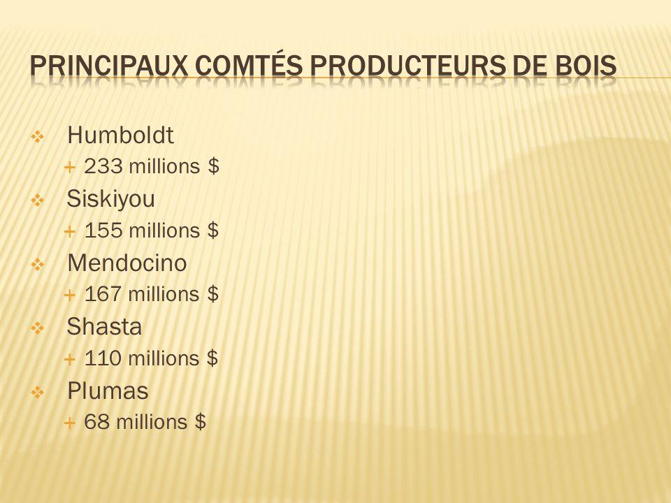 Humboldt  233 millions $  Siskiyou  155 millions $  Mendocino  167 millions $  Shasta  110 millions $  Plumas  68 millions $