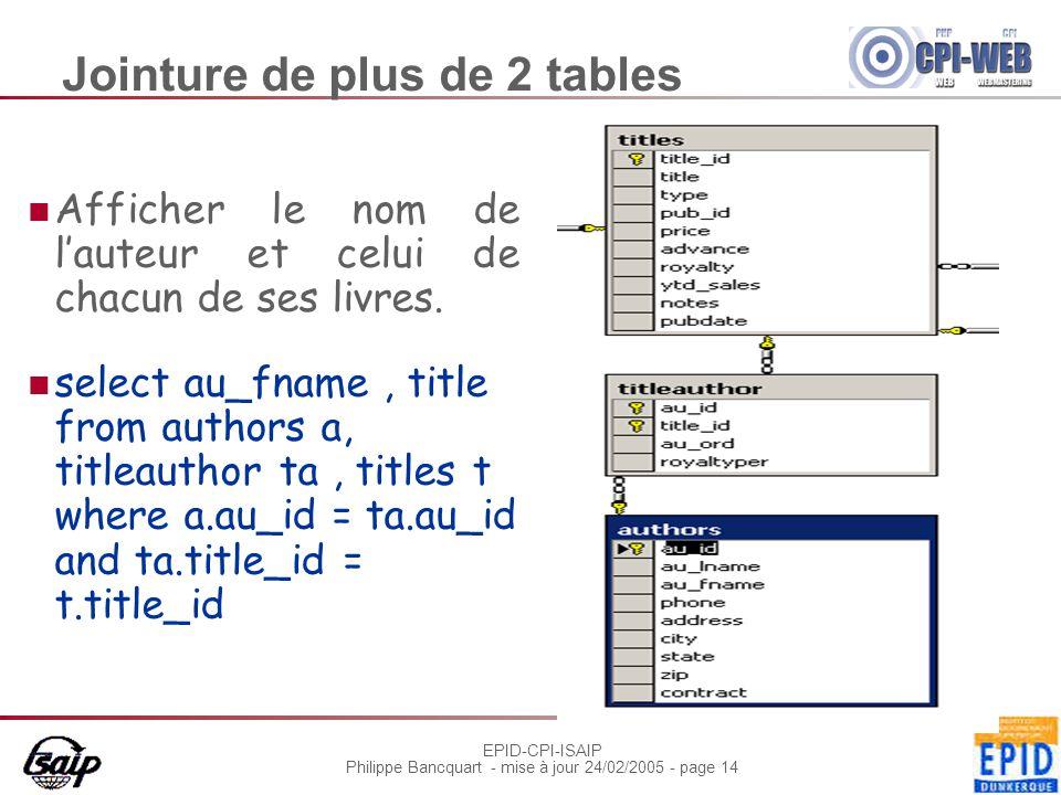 EPID-CPI-ISAIP Philippe Bancquart - mise à jour 24/02/2005 - page 14 Jointure de plus de 2 tables Afficher le nom de l'auteur et celui de chacun de ses livres.