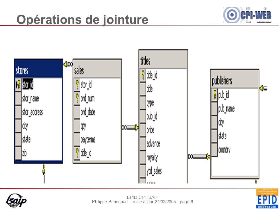 EPID-CPI-ISAIP Philippe Bancquart - mise à jour 24/02/2005 - page 7 Opération de jointure Select [Table.]nomColonne, […] from { table},{ table}[, …] where conditionRecherche WHERE est impératif Pas de jointure sur les valeurs nulles Les colonnes qui portent le même nom dans plusieurs tables doivent être précédées d'un nom de table.