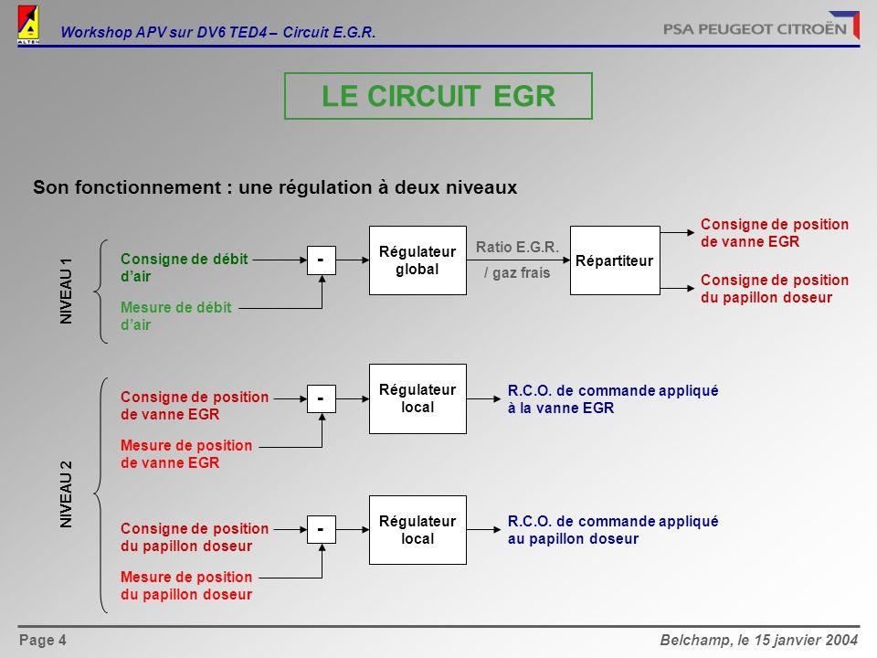 Belchamp, le 15 janvier 2004Page 4 Son fonctionnement : une régulation à deux niveaux - Consigne de débit d'air Mesure de débit d'air Régulateur global Répartiteur Ratio E.G.R.