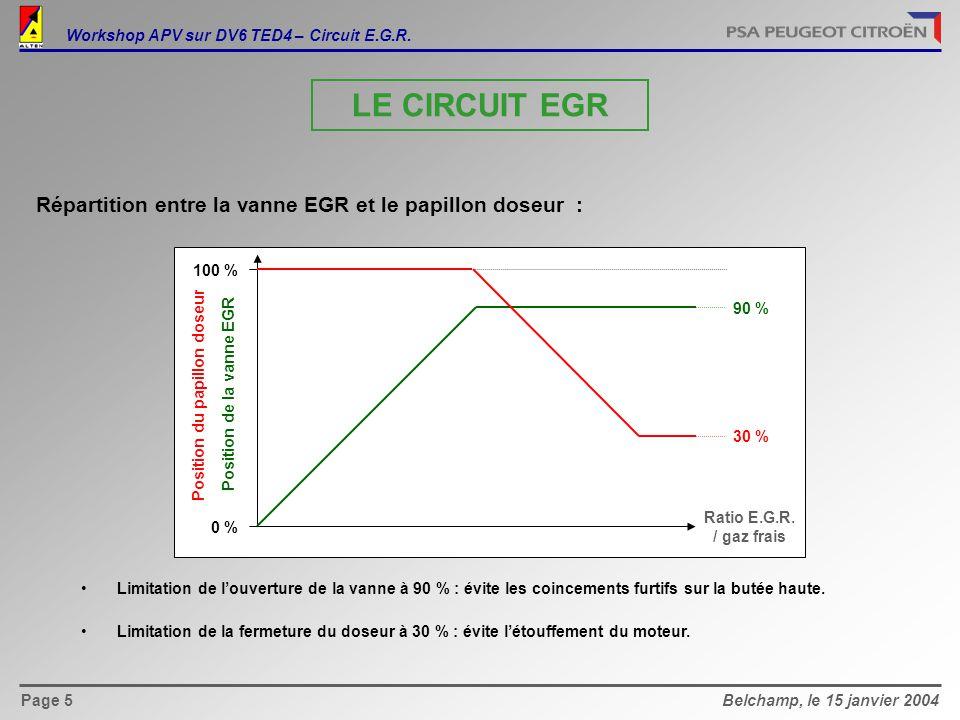 Belchamp, le 15 janvier 2004Page 6 Plage de régulation et de diagnostic E.G.R Workshop APV sur DV6 TED4 – Circuit E.G.R.