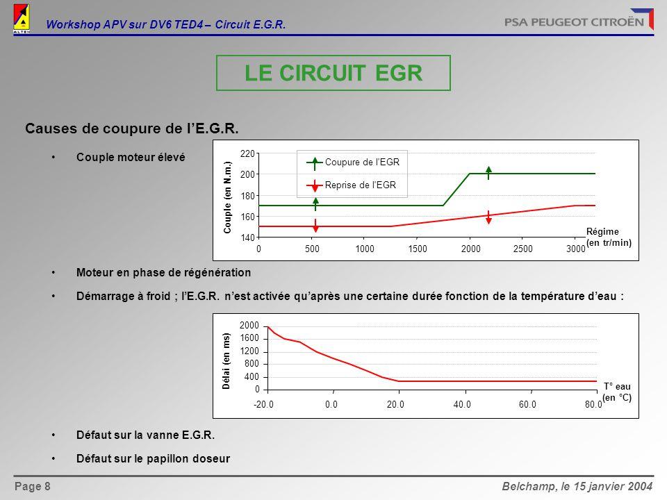 Workshop APV sur DV6 TED4 – Circuit E.G.R.