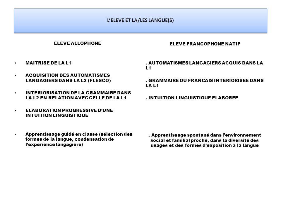 L'ELEVE ET LA/LES LANGUE(S) ELEVE ALLOPHONE MAITRISE DE LA L1 ACQUISITION DES AUTOMATISMES LANGAGIERS DANS LA L2 (FLESCO) INTERIORISATION DE LA GRAMMAIRE DANS LA L2 EN RELATION AVEC CELLE DE LA L1 ELABORATION PROGRESSIVE D'UNE INTUITION LINGUISTIQUE Apprentissage guidé en classe (sélection des formes de la langue, condensation de l'expérience langagière) ELEVE FRANCOPHONE NATIF.