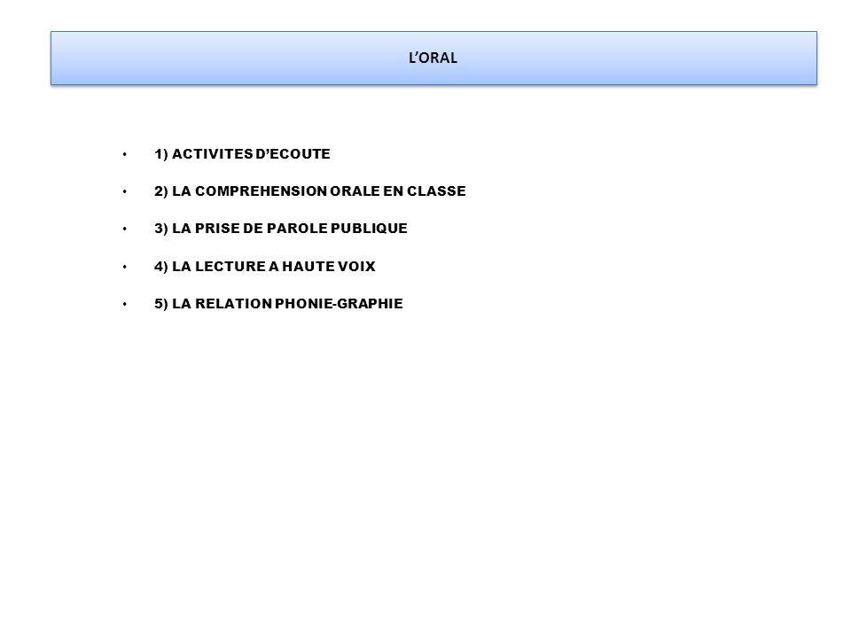 L'ORAL 1) ACTIVITES D'ECOUTE 2) LA COMPREHENSION ORALE EN CLASSE 3) LA PRISE DE PAROLE PUBLIQUE 4) LA LECTURE A HAUTE VOIX 5) LA RELATION PHONIE-GRAPH