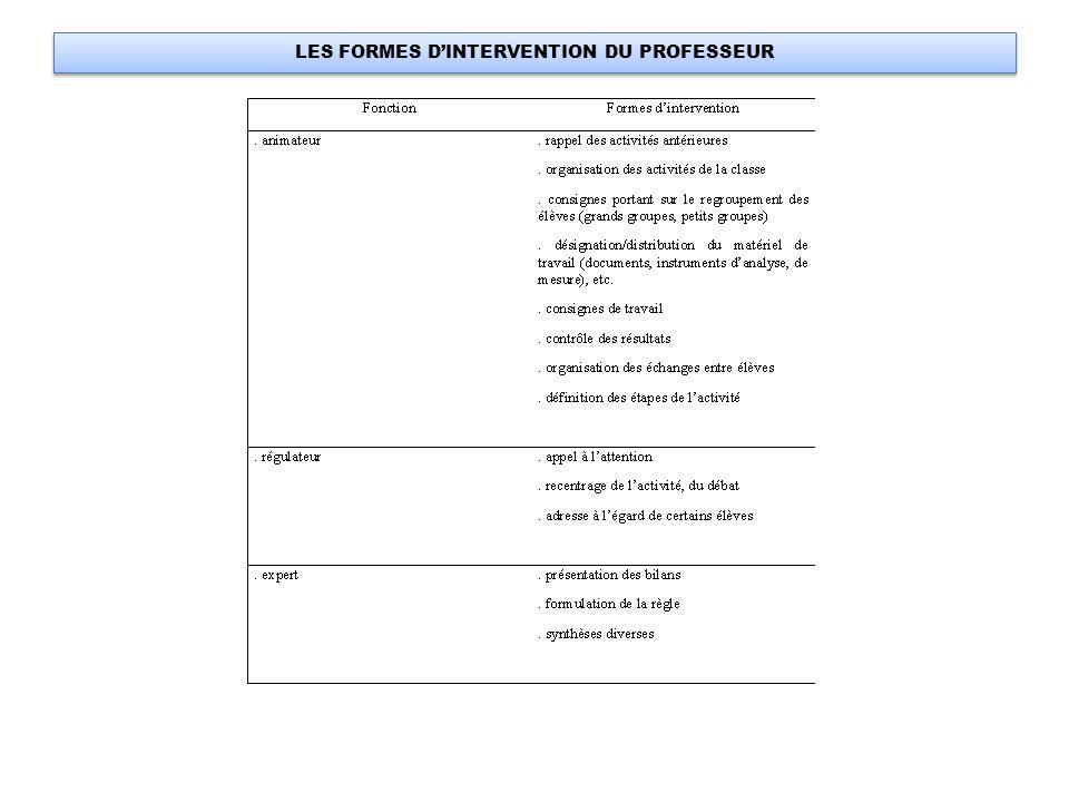 LES FORMES D'INTERVENTION DU PROFESSEUR