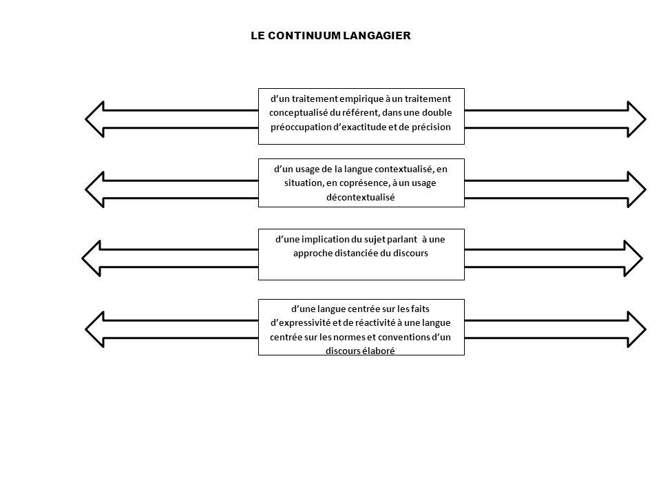 d'une langue centrée sur les faits d'expressivité et de réactivité à une langue centrée sur les normes et conventions d'un discours élaboré d'un usage