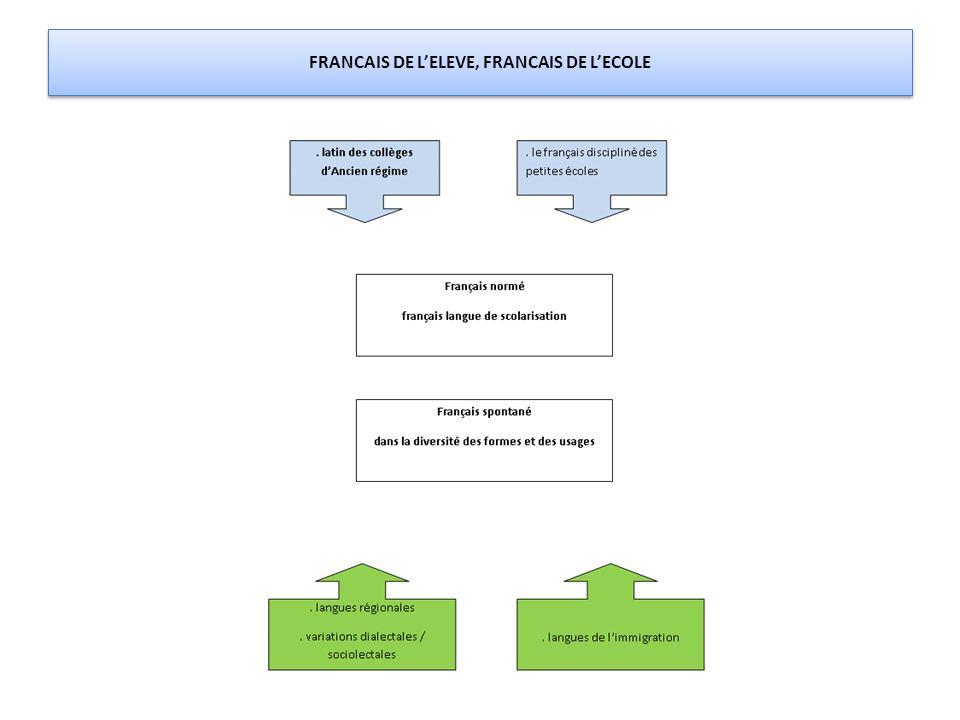 LA LECTURE LES PARTICULARITES DE LA LECTURE EN FL2: -LA CONSCIENCE PHONOLOGIQUE -LE PRINCIPE ALPHABETIQUE - LA CORRESPONDANCE PHONIE-GRAPHIE - L'IDENTIFICATION DES MOTS - L'ORTHOGRAPHE DU FRANCAIS LES GENRES DE L'ECRIT ( ECRITS FONCTIONNELS, ECRITS SCOLAIRES, ECRITS FICTIONNELS, ECRITS SUR LE NET) L'ECRIT COMME RELATION AU LECTEUR L'ECRIT DANS LA DIVERSITE DE SES FORMES GRAPHIQUES: - lire des titres, des sous-titres, un sommaire - lire un résumé, des images (photographies, schémas, dessins, etc.) et leur légende - lire un récit en BD - lire un texte sans éléments d'accompagnement LIRE SELON LES NIVEAUX DE FORMULATION (écrit savant, écrit scolaire, écrit grand public)