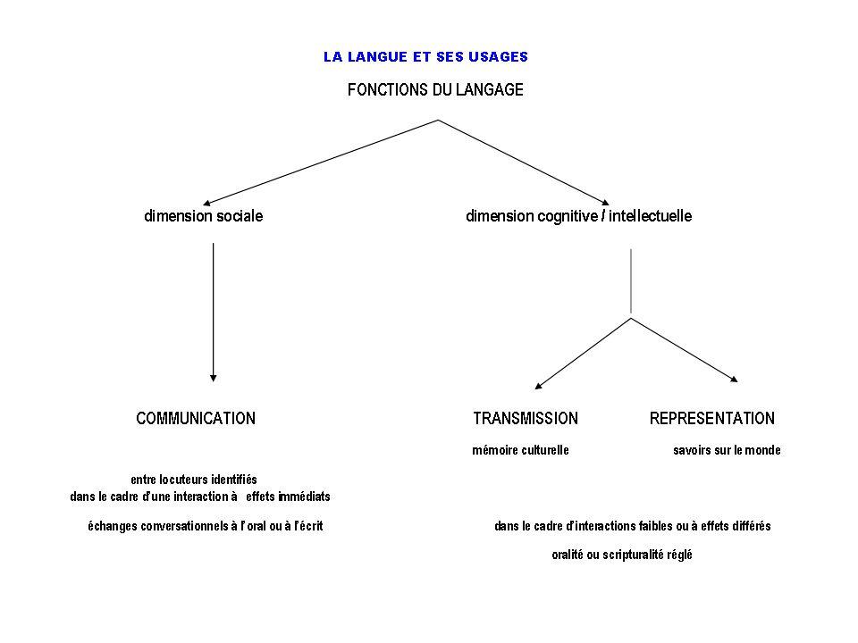 L'INSTITUTION SCOLAIRE ET LES ETATS DE LA LANGUE ETAT « NATUREL » LE LANGAGE DANS SON UTILITE PRATIQUE LE LANGAGE EN SITUATION LE LANGAGE DANS LA REACTIVITE DES LOCUTEURS LE LANGAGE DANS LA MAITRISE INTUTIVE DES FORMES CONSIDEREES COMME PERTINENTES LE LANGAGE ET L'INEGALE TRANSMISSION DE L'ECRIT AU SEIN DES FAMILLES ETAT CULTUREL LANGAGE DECONTEXTUALISE, AUTONOMISE, DEFONCTIONNALISE LE LANGAGE ET L'OBJECTIVATION ECRITE LE LANGAGE ET LA MISE A DISTANCE UN LANGAGE « DISCIPLINE »: GRAMMAIRES, DICTIONNAIRES, REPERTOIRES ORTHOGRAPHIQUES, ETABLISSEMENT D'UNE NORME LE LANGAGE DANS LES MODALITES DE TRANSMISSION FAMILIALE: IDENTIFICATION, IMPLICATION d'après Bernard Lahire La raison scolaire 2008