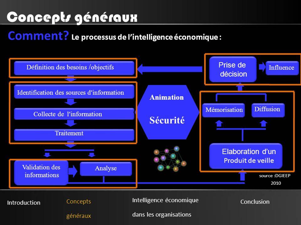 Introduction Concepts généraux Intelligence économique dans les organisations Conclusion Concepts généraux Comment.
