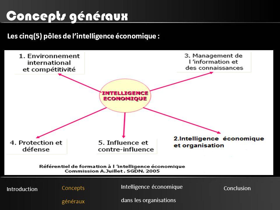 Introduction Concepts généraux Intelligence économique dans les organisations Conclusion Concepts généraux Les cinq(5) pôles de l'intelligence économique : :