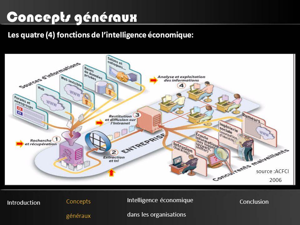 Introduction Concepts généraux Intelligence économique dans les organisations Conclusion Concepts généraux Les quatre (4) fonctions de l'intelligence économique: source :ACFCI 2006