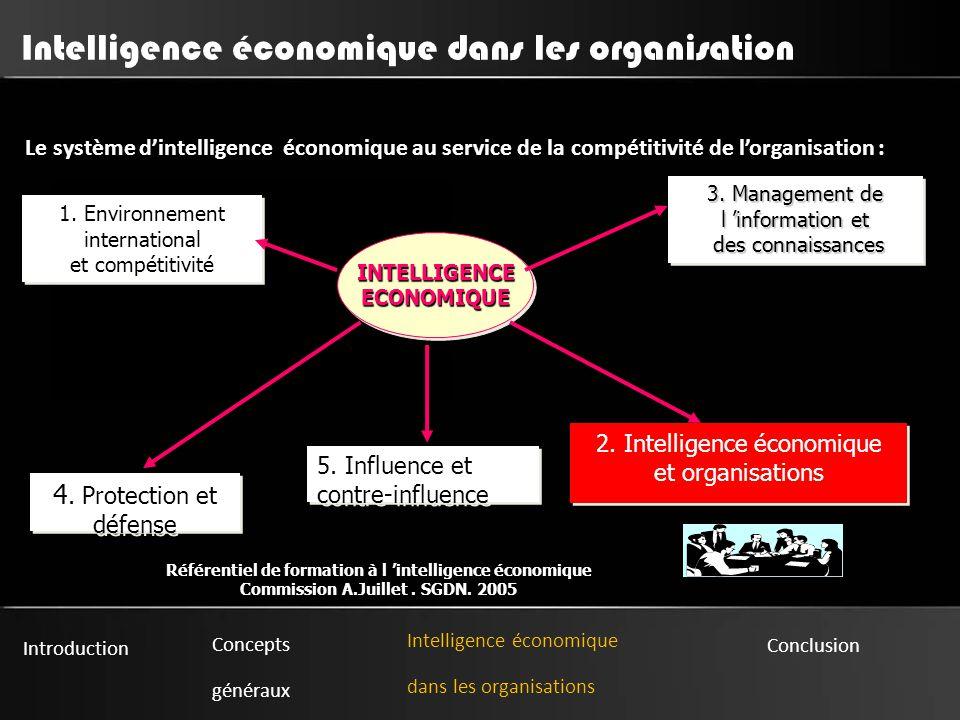 Introduction Concepts généraux Intelligence économique dans les organisations Conclusion Intelligence économique dans les organisation Le système d'intelligence économique au service de la compétitivité de l'organisation : : INTELLIGENCEECONOMIQUEINTELLIGENCEECONOMIQUE 1.