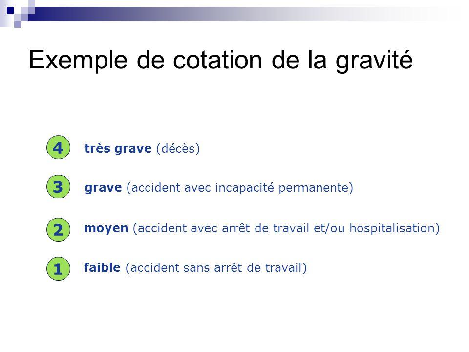 Exemple de cotation de la gravité très grave (décès)  grave (accident avec incapacité permanente)  moyen (accident avec arrêt de travail et/ou hospitalisation)  faible (accident sans arrêt de travail)  1 2 3 4