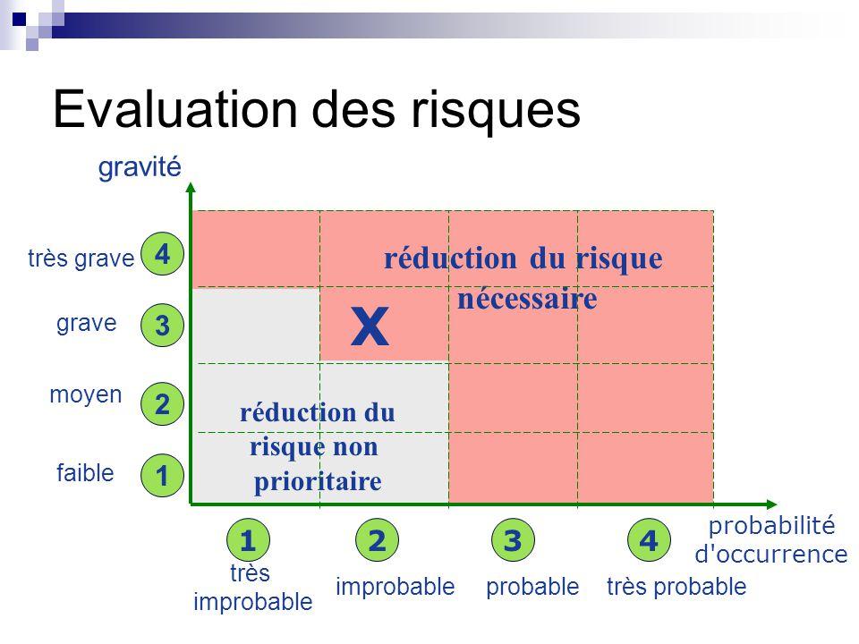 Evaluation des risques probabilité d occurrence réduction du risque nécessaire réduction du risque non prioritaire très improbable probabletrès probable gravité X très grave grave moyen faible 1 2 3 4 1234