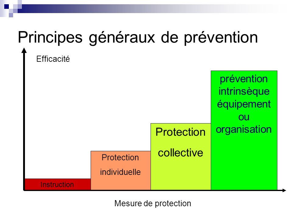Principes généraux de prévention Instruction Protection individuelle Protection collective prévention intrinsèque équipement ou organisation Mesure de protection Efficacité