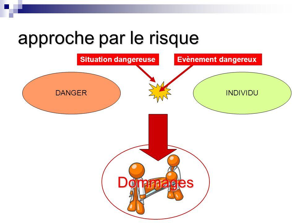 approche par le risque DANGERINDIVIDU Dommages Evènement dangereuxSituation dangereuse