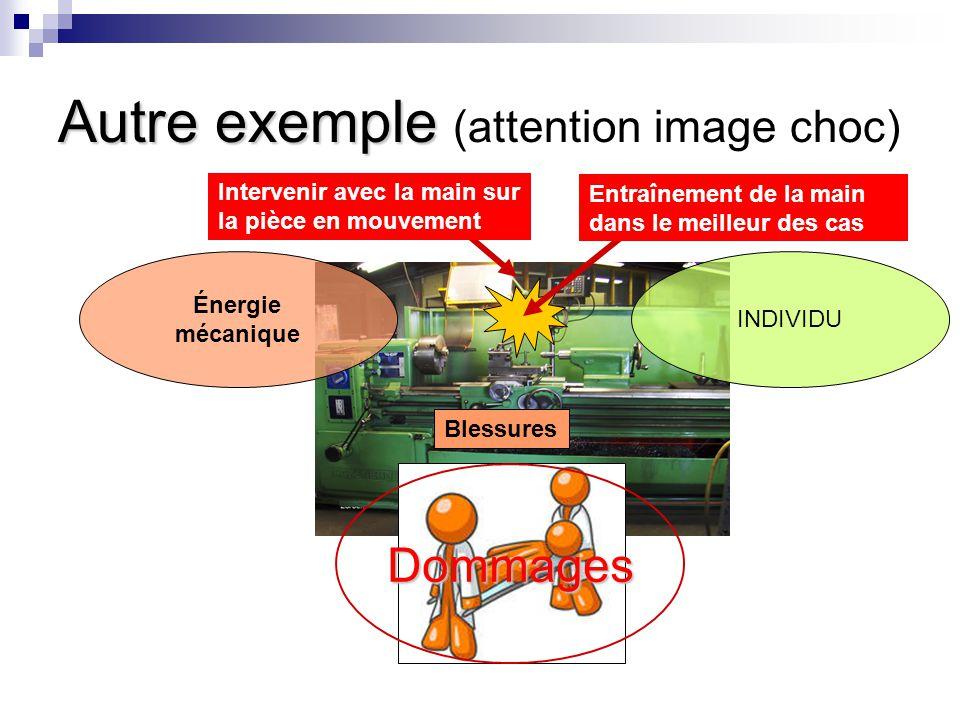 Autre exemple Autre exemple (attention image choc) Énergie mécanique INDIVIDU Blessures Dommages Entraînement de la main dans le meilleur des cas Intervenir avec la main sur la pièce en mouvement