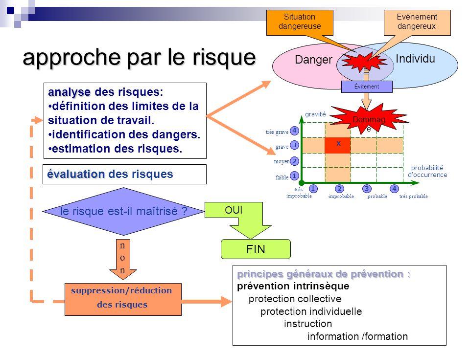 approche par le risque analyse analyse des risques: définition des limites de la situation de travail. identification des dangers. estimation des risq