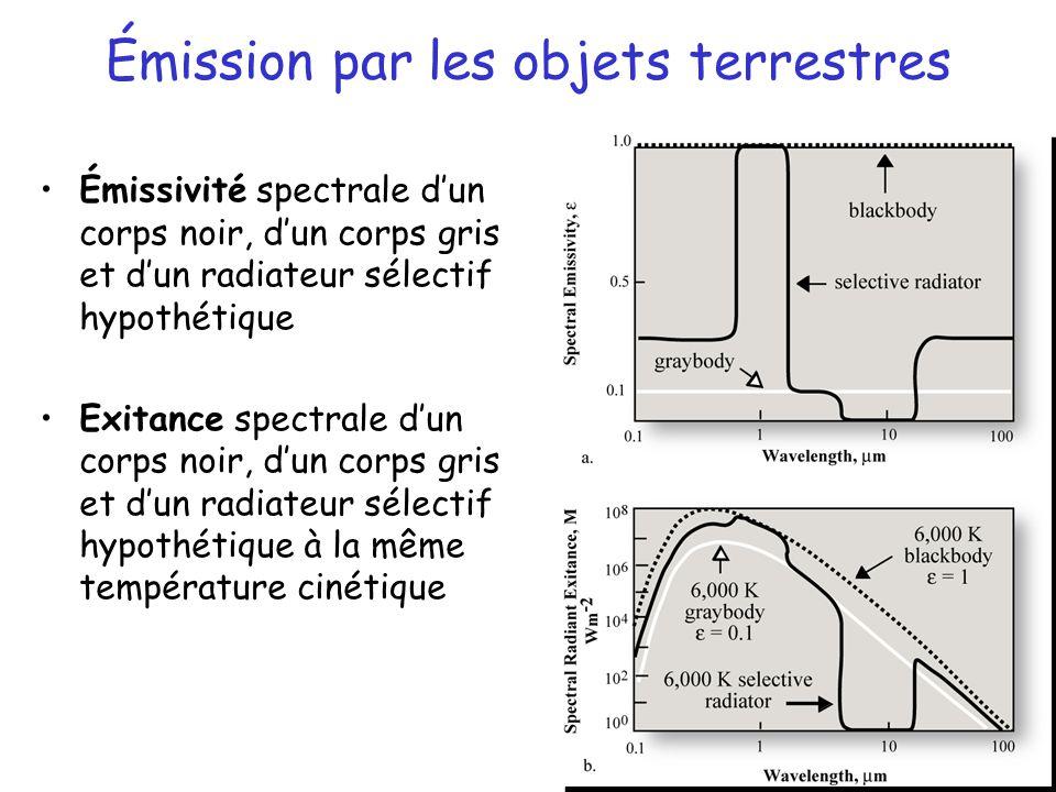 11 Émission par les objets terrestres Émissivité spectrale d'un corps noir, d'un corps gris et d'un radiateur sélectif hypothétique Exitance spectrale