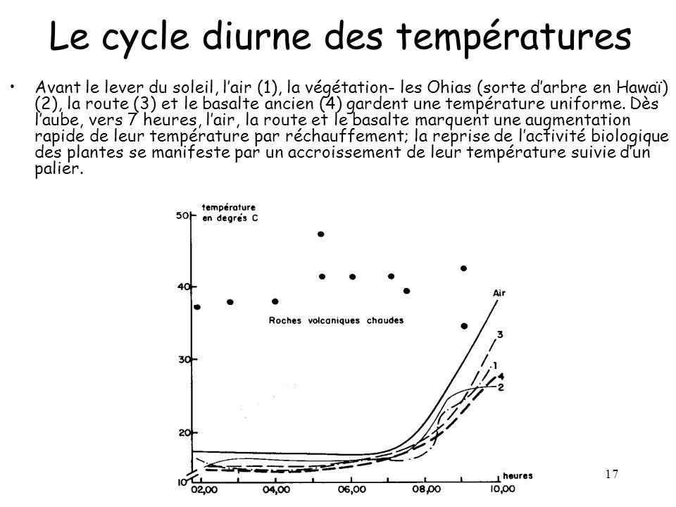 17 Le cycle diurne des températures Avant le lever du soleil, l'air (1), la végétation- les Ohias (sorte d'arbre en Hawaï) (2), la route (3) et le bas