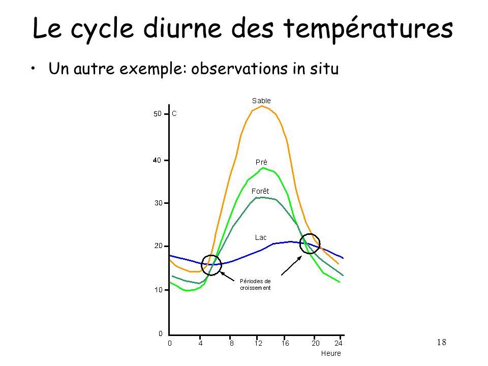 18 Le cycle diurne des températures Un autre exemple: observations in situ