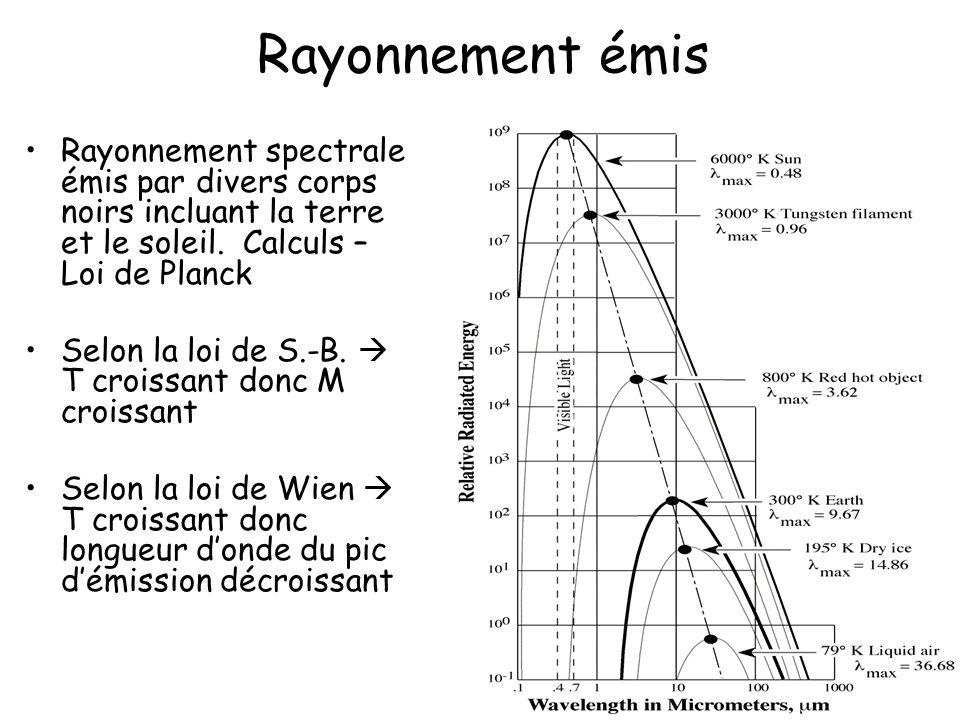 5 Rayonnement émis Rayonnement spectrale émis par divers corps noirs incluant la terre et le soleil. Calculs – Loi de Planck Selon la loi de S.-B.  T
