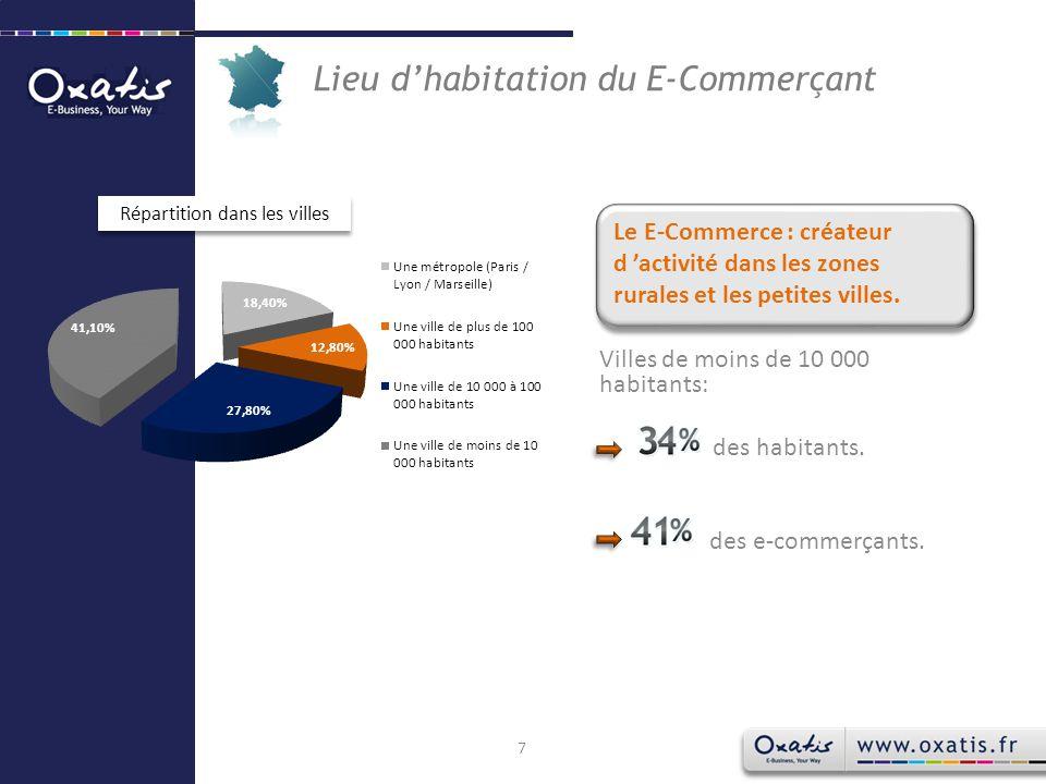 Niveau et domaine d'étude des E-Commerçants interrogés ont un niveau BAC ou moins.