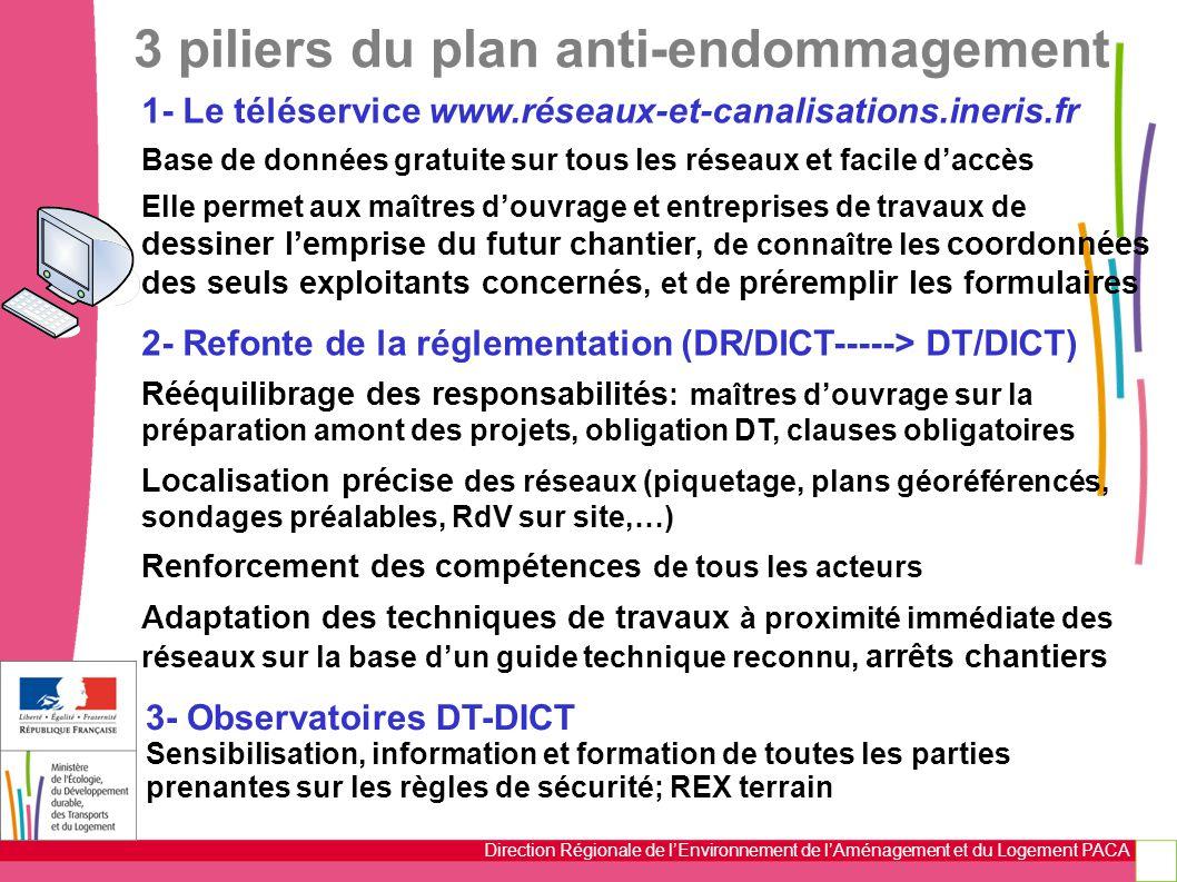 Direction Régionale de l'Environnement de l'Aménagement et du Logement PACA 3 piliers du plan anti-endommagement 1- Le téléservice www.réseaux-et-cana