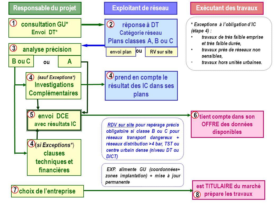 Responsable du projetExploitant de réseauExécutant des travaux consultation GU* Envoi DT* 1 envoi plan RV sur site réponse à DT Catégorie réseau Plans classes A, B ou C ou 2 analyse précision 3 B ou C A ou (sauf Exceptions*) Investigations Complémentaires 4 envoi DCE avec résultats IC ( si Exceptions* ) clauses techniques et financières 4 5 * Exceptions à l'obligation d'IC (étape 4) : travaux de très faible emprise et très faible durée, travaux près de réseaux non sensibles, travaux hors unités urbaines.