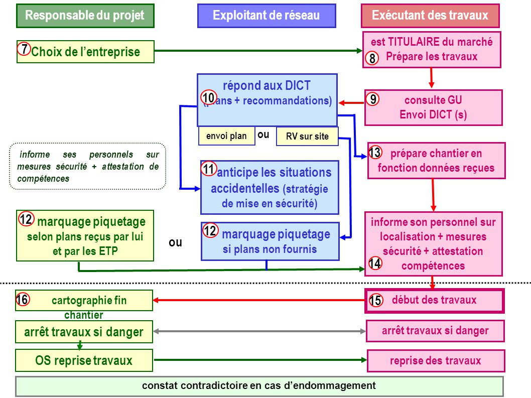 Choix de l'entreprise 7 est TITULAIRE du marché Prépare les travaux 8 consulte GU Envoi DICT (s) 9 répond aux DICT (plans + recommandations) envoi pla