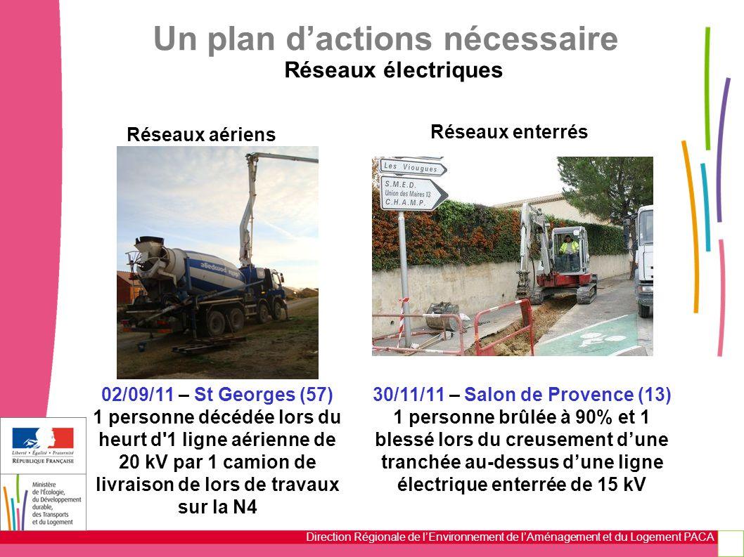 Direction Régionale de l'Environnement de l'Aménagement et du Logement PACA 02/09/11 – St Georges (57) 1 personne décédée lors du heurt d 1 ligne aérienne de 20 kV par 1 camion de livraison de lors de travaux sur la N4 Un plan d'actions nécessaire Réseaux électriques 30/11/11 – Salon de Provence (13) 1 personne brûlée à 90% et 1 blessé lors du creusement d'une tranchée au-dessus d'une ligne électrique enterrée de 15 kV Réseaux aériens Réseaux enterrés