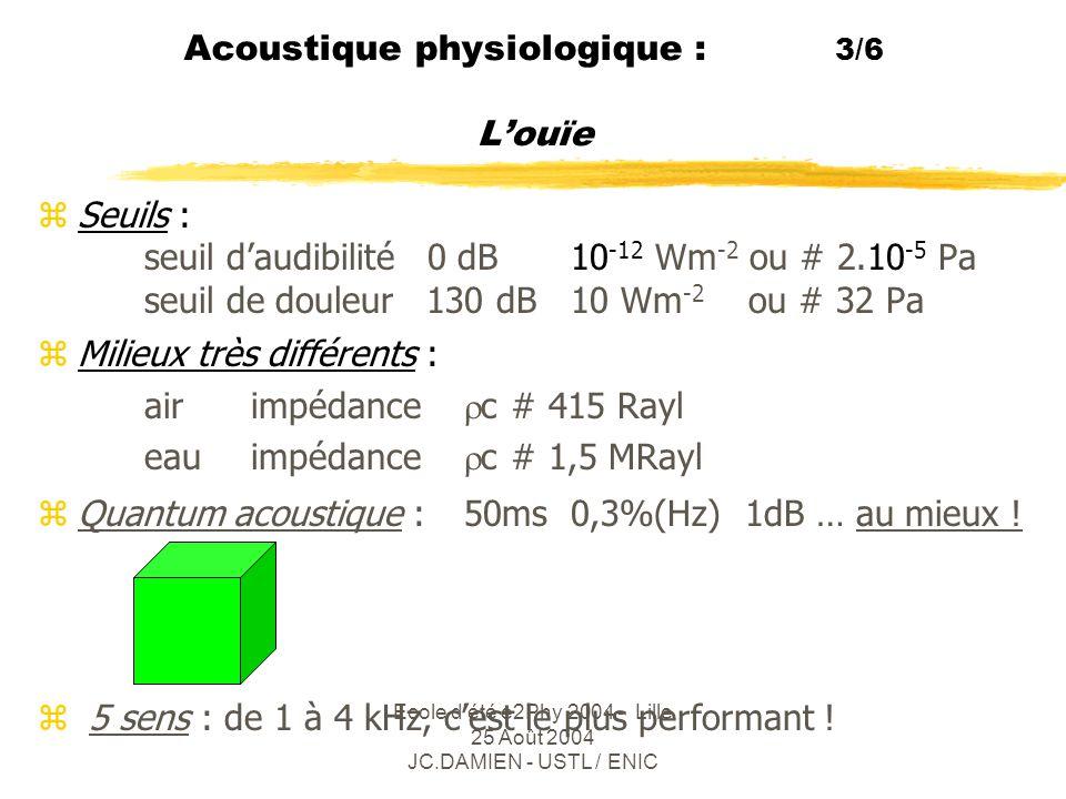 Ecole d été e2Phy 2004 - Lille 25 Août 2004 JC.DAMIEN - USTL / ENIC Acoustique physiologique : 4/6 ( 1 ) Domaine audible effectif