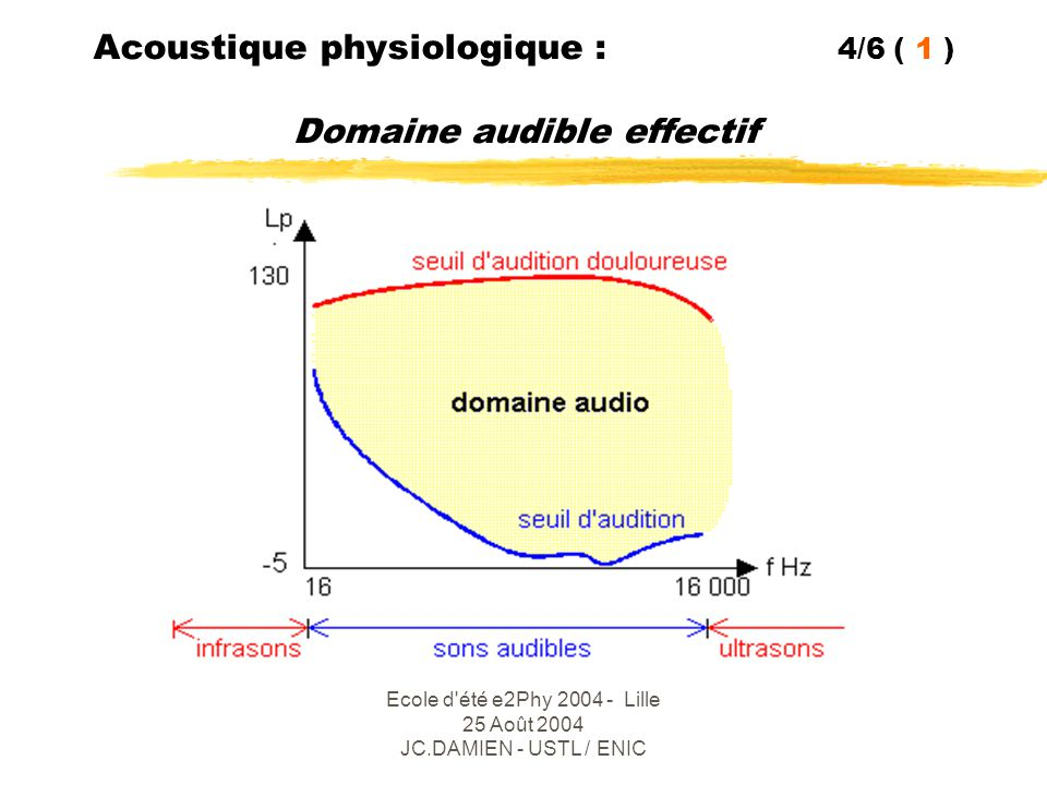 Ecole d été e2Phy 2004 - Lille 25 Août 2004 JC.DAMIEN - USTL / ENIC Acoustique physiologique : 5/6 (2 ) Les organes de phonation zLa soufflerie : [poumons + diaphragme … glotte] contrôle du DAB  Le système vibrateur : [larynx + cordes vocales ] fondamental 2 zLes résonateurs : [ pharynx + bouche + nez ] harmoniques système adapté à l'air … pas au mélange trimixte !