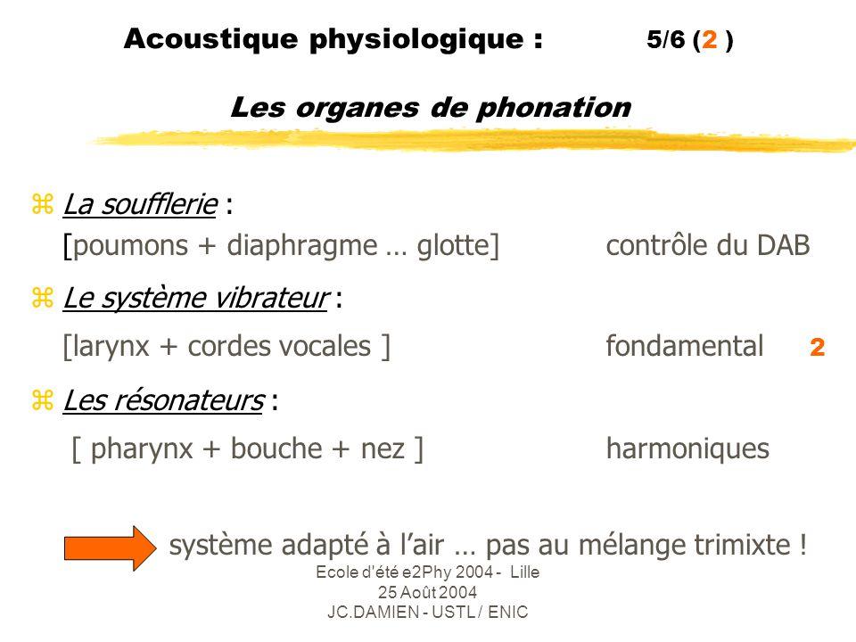 Ecole d été e2Phy 2004 - Lille 25 Août 2004 JC.DAMIEN - USTL / ENIC Acoustique physiologique : 6/6 ( 3 ) La parole zLa parole : ensemble codé des « signes vocaux » que les humains utilisent pour communiquer entre eux.