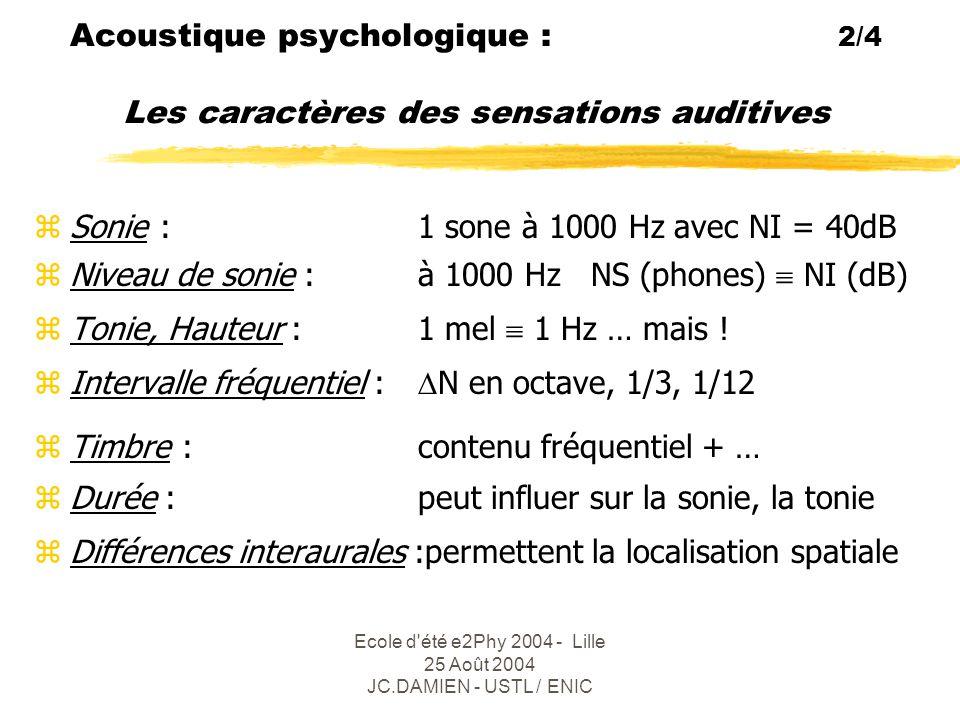Ecole d été e2Phy 2004 - Lille 25 Août 2004 JC.DAMIEN - USTL / ENIC Acoustique psychologique : 3/4 (1) Courbes d'isosonie ( Fletcher - Munson )