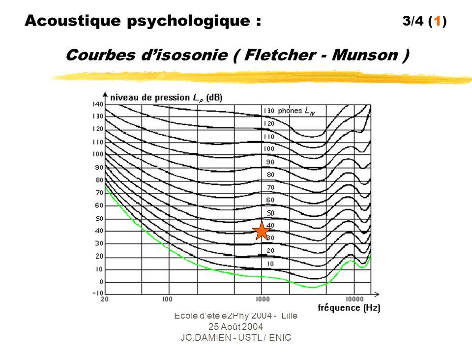 Ecole d été e2Phy 2004 - Lille 25 Août 2004 JC.DAMIEN - USTL / ENIC Acoustique psychologique : 4/4 Effet de masque ( Zwicker )