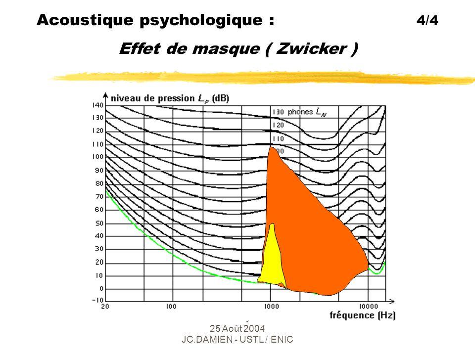 Ecole d été e2Phy 2004 - Lille 25 Août 2004 JC.DAMIEN - USTL / ENIC Applications I : 5 + 8 Maîtrise du bruit (transports, habitat, industrie)  Bruits de moteurs à explosion, réacteurs : silent blocks, capitonnage, atténuateur ( 1 ) zBruit dans l'habitacle : air .