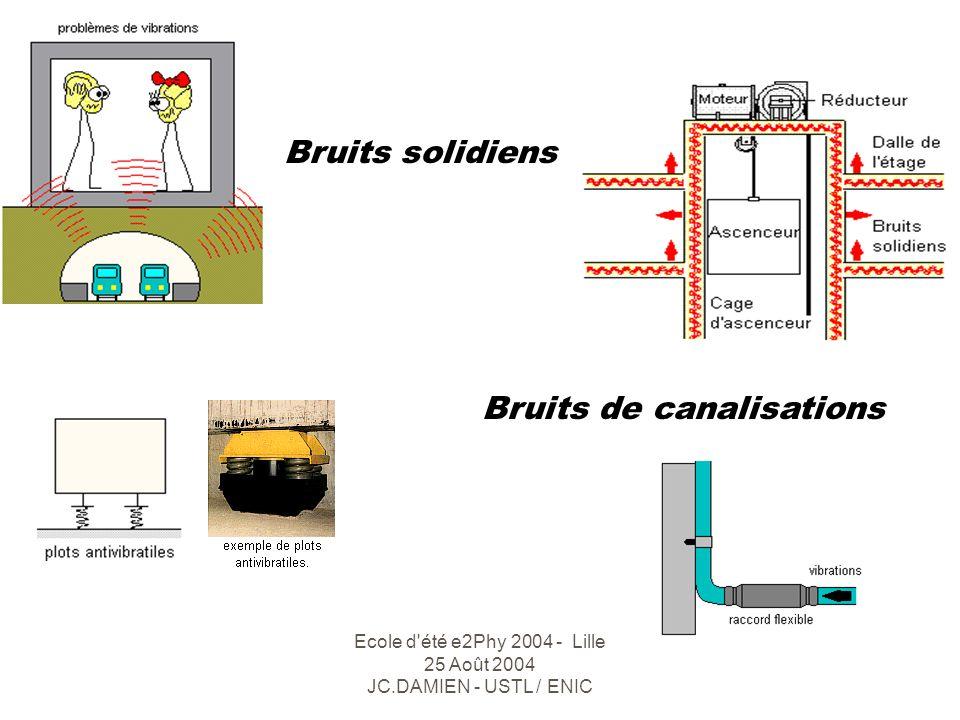 Ecole d été e2Phy 2004 - Lille 25 Août 2004 JC.DAMIEN - USTL / ENIC Bruits aériens Bruits guidés