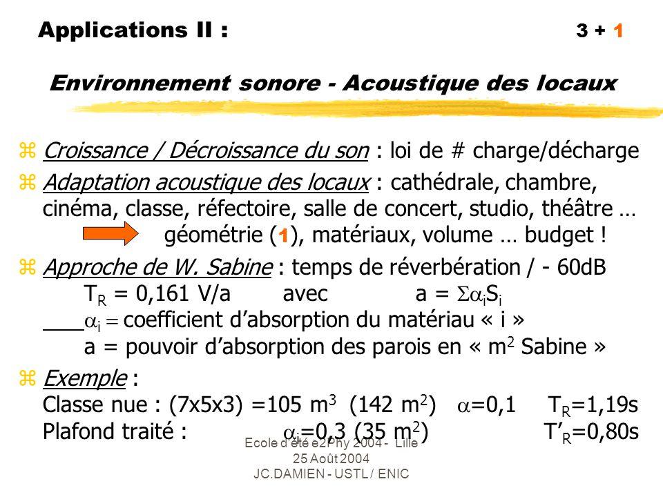 Ecole d été e2Phy 2004 - Lille 25 Août 2004 JC.DAMIEN - USTL / ENIC Locaux : usage(s?), coût, volume, forme...