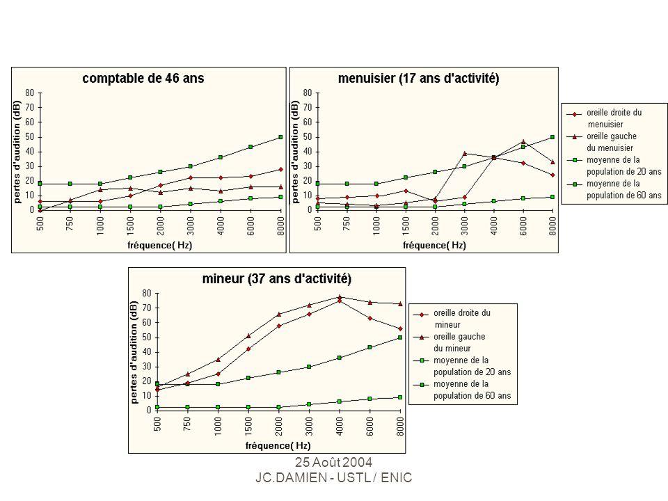 Applications IV : 1 + 2 Synthèse de la parole - Reconnaissance vocale  Quelles informations .