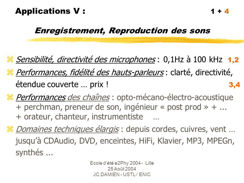 Ecole d été e2Phy 2004 - Lille 25 Août 2004 JC.DAMIEN - USTL / ENIC Applications VI : 1 L'Acoustique dépasse le son .