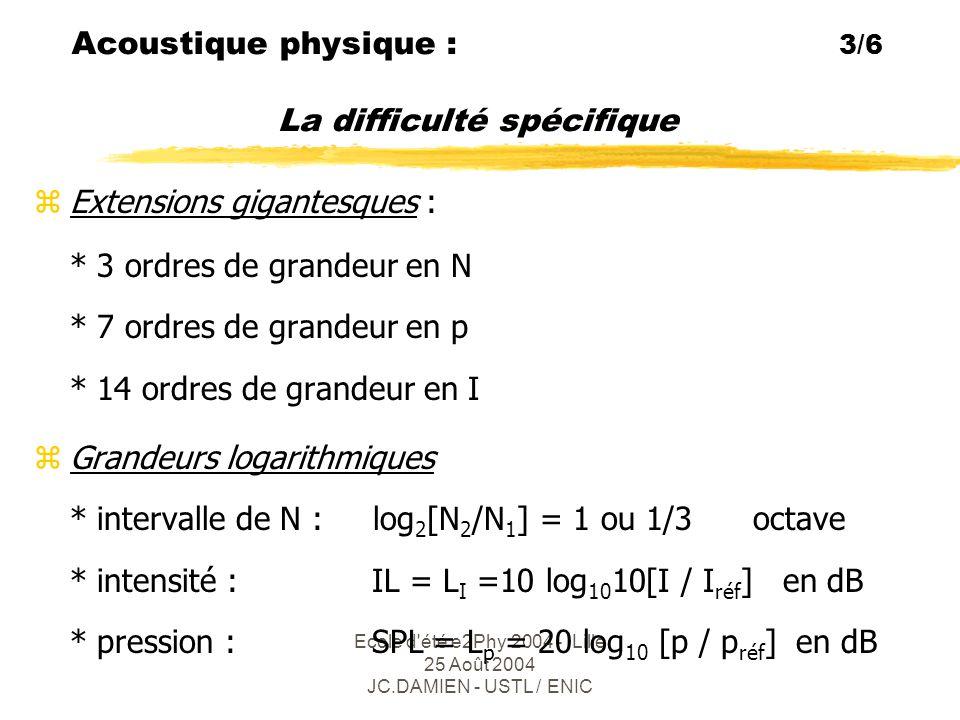 Ecole d été e2Phy 2004 - Lille 25 Août 2004 JC.DAMIEN - USTL / ENIC Acoustique physique : 4/6 Octaves et 1/3 d'octaves