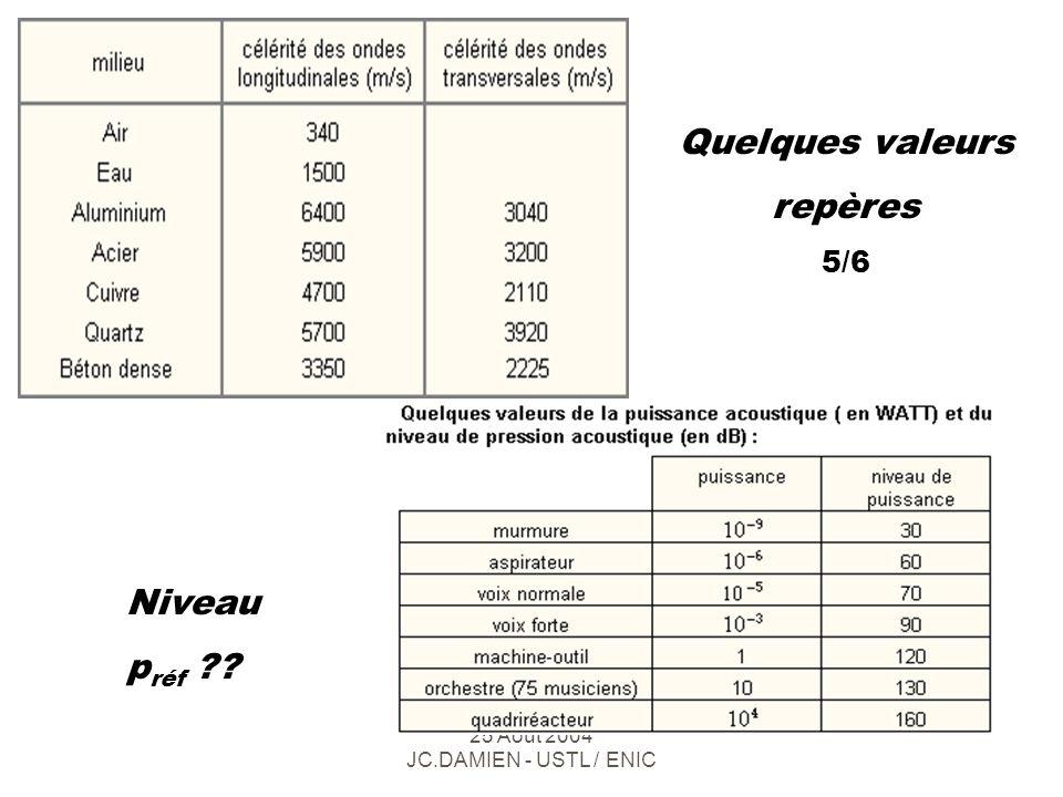 Ecole d été e2Phy 2004 - Lille 25 Août 2004 JC.DAMIEN - USTL / ENIC +0 200100 0 Fréquence (Hz) 0+20000 Pression acoustique (Pa) Puissance acoustique (W) Acoustique physique : 6/6 Domaine audio théorique Niveau … SPL / NI (dB) 140 ?