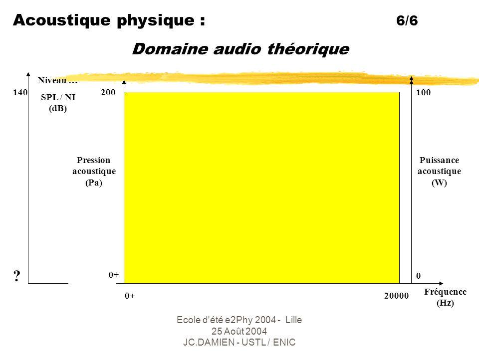 Ecole d été e2Phy 2004 - Lille 25 Août 2004 JC.DAMIEN - USTL / ENIC Acoustique physiologique : 6 + 3 L'oreille zL'oreille externe : pavillon + conduit auditif … tympan] air zL'oreille moyenne : [ 3 osselets + Eustache...