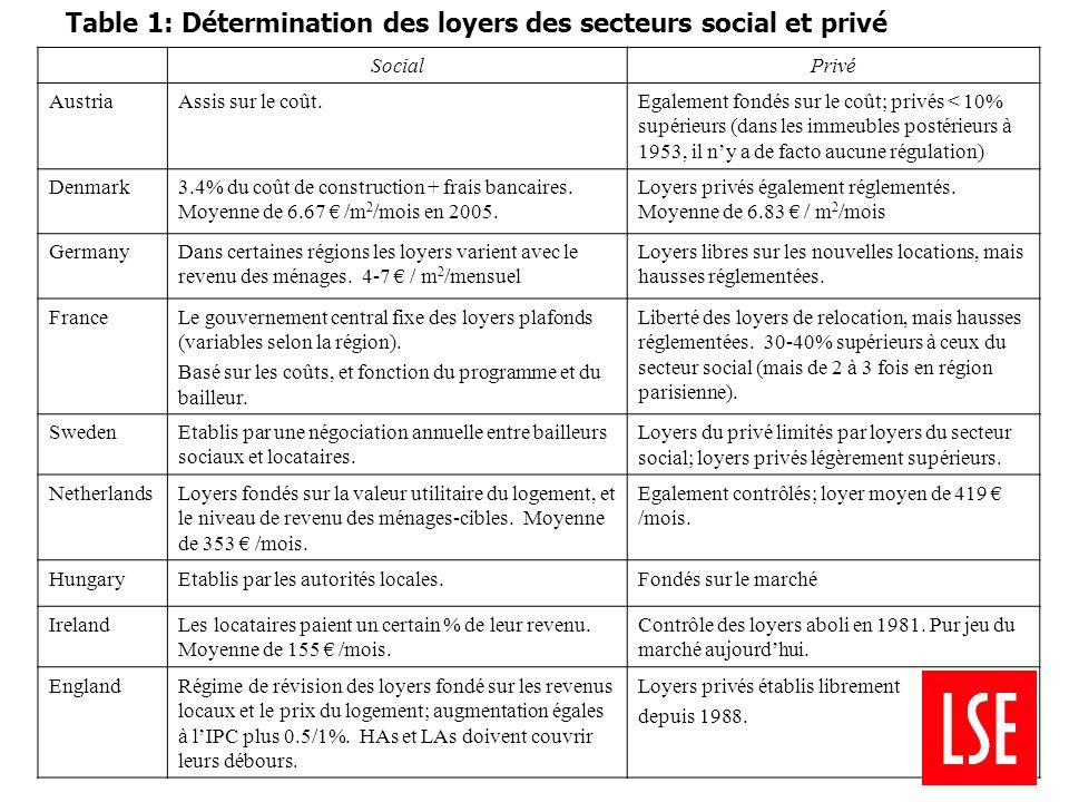 SocialPrivé AustriaAssis sur le coût.Egalement fondés sur le coût; privés < 10% supérieurs (dans les immeubles postérieurs à 1953, il n'y a de facto aucune régulation) Denmark3.4% du coût de construction + frais bancaires.