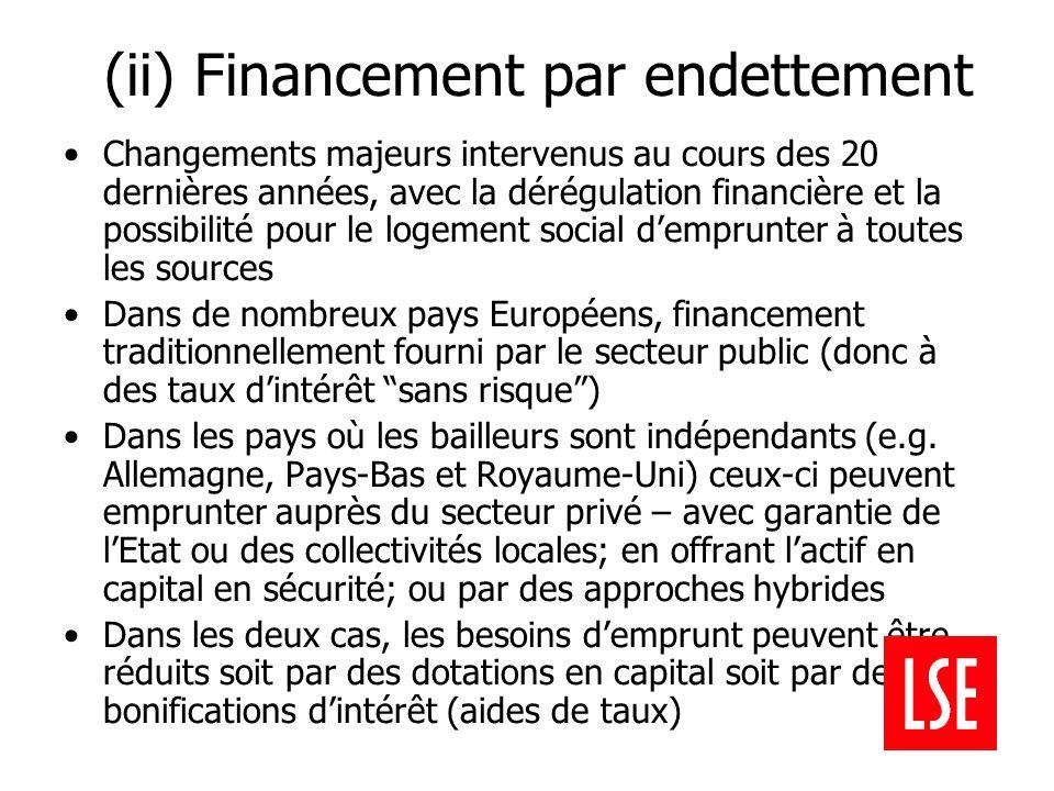 (ii) Financement par endettement Changements majeurs intervenus au cours des 20 dernières années, avec la dérégulation financière et la possibilité pour le logement social d'emprunter à toutes les sources Dans de nombreux pays Européens, financement traditionnellement fourni par le secteur public (donc à des taux d'intérêt sans risque ) Dans les pays où les bailleurs sont indépendants (e.g.